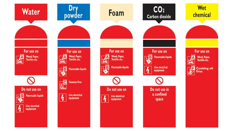 Fire Extinguisher Color Code Chart